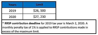 RRSP COntribution Limits.JPG