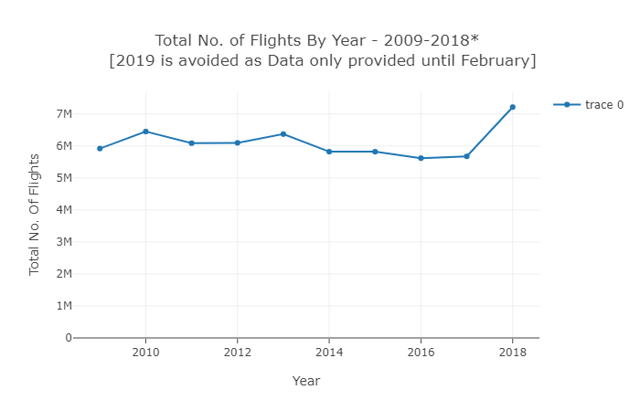 Plot 3 - Total No. of Flights By Year -