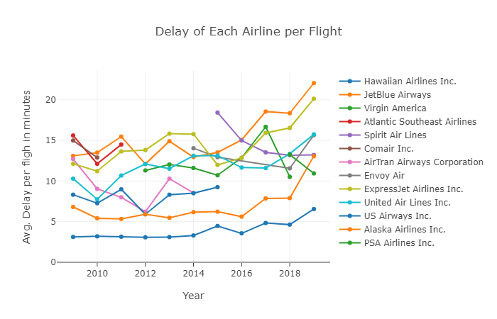 Plot 2.1 - Delay of Each Airline per Fli