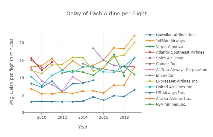 Plot 2.1 - Delay of Each Airline per Fli