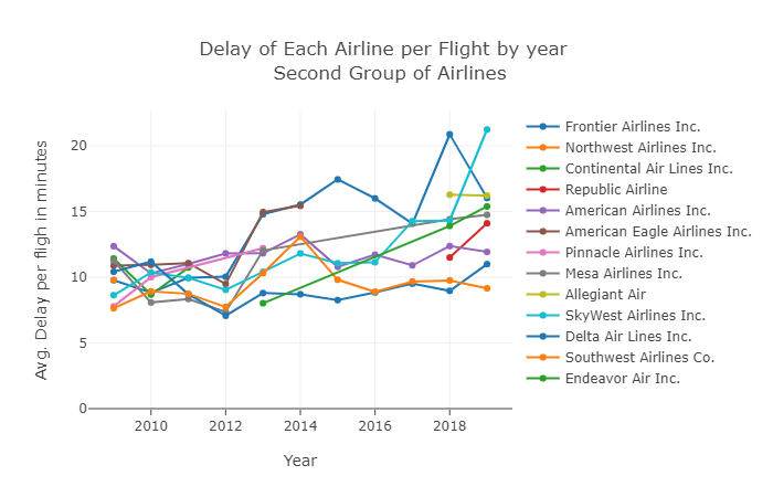 Plot 2.2 -Delay of Each Airline per Flig