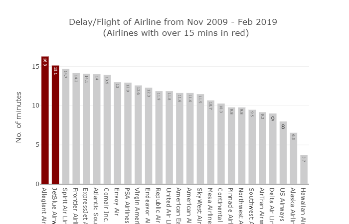 Plot 1 - Bar Plot - Delay per Flight of
