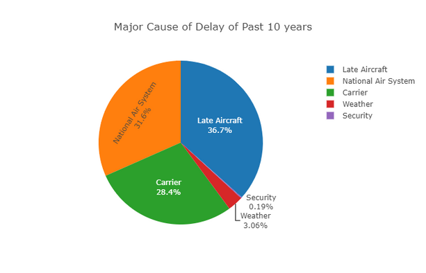 Plot 8 - Major Cause of Delay of Past 10