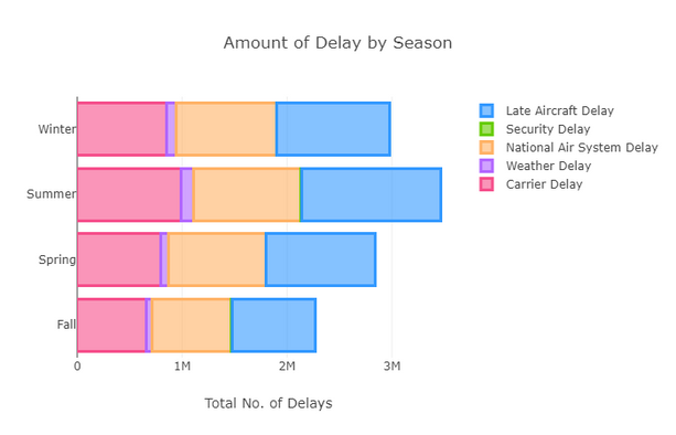Plot 13 - Amount of Delay by Season.png