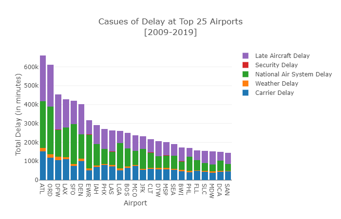 Plot 11 - Causes of Delay at Top 25 Airp