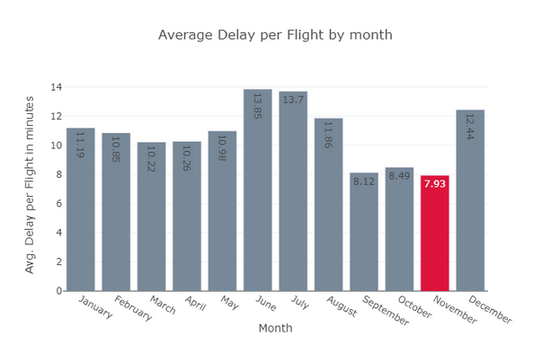 Plot 6 - Average Delay per flight by mon