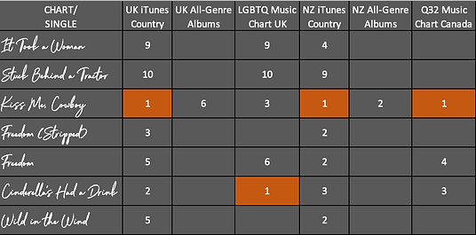Tommy Atkins Music Charts.png