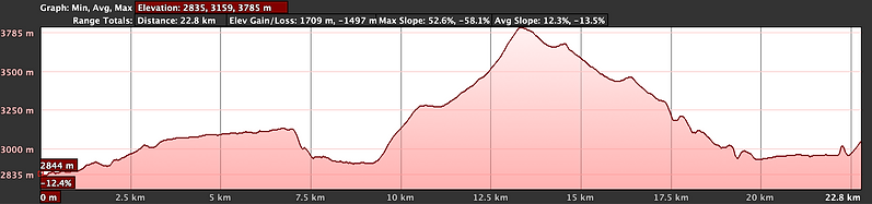 Elevation graph, cycling Kagbeni to Chele with Wanderlust Journeys