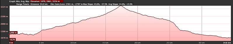 Elevation graph, cycling Tatopani to Nayapul with Wanderlust Journeys