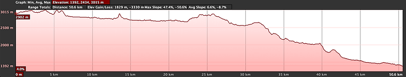 Elevation graph, cycling Jomsom to Tatopani with Wanderlust Journeys