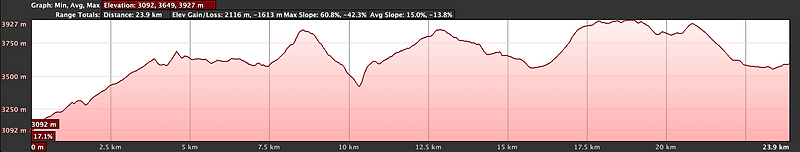 Elevation graph, cycling Chele to Ghemi with Wanderlust Journeys