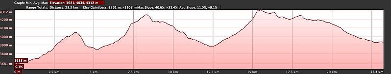 Elevation graph, cycling Ghemi to Lo-Manthang with Wanderlust Journeys