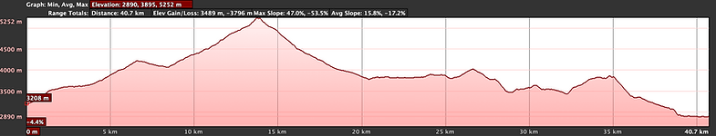 Elevation graph, cycling Chhusnag to Jomsom with Wanderlust Journeys