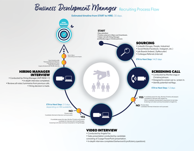 BDM Hiring Process flow chart for Fortune 500 company.