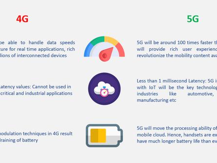 5G - 'The catalyst for Digital Revolution'