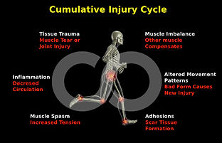 Injury cycle new Orleans massage therapy function 4 performance