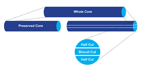 Main core cuts