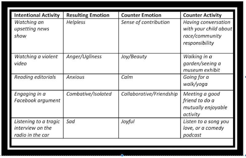 Creating an Emotional Balance Sheet