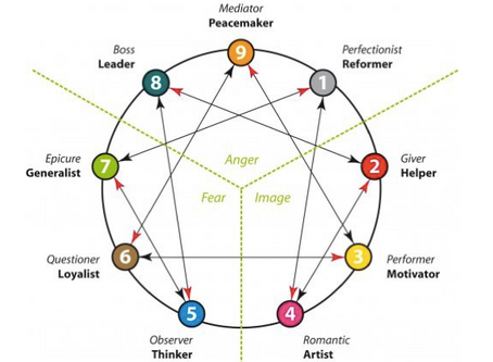 Enneagram and Addiction part 2