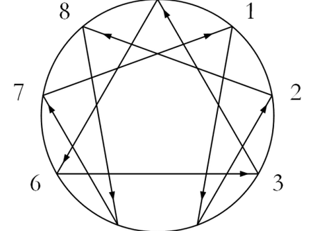 Enneagram and Addiction part 1