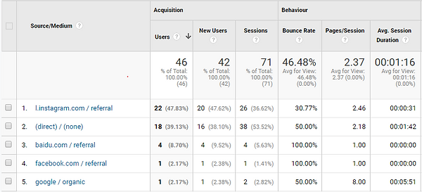 Google analytics referrals.PNG