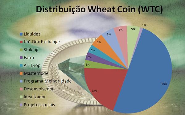 Distribuição Grafico.png