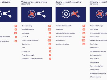 10 Best Innovations - Business Models (Shared Value & Recurrent Revenue)
