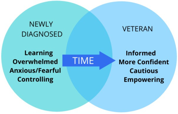 venn-diagram-showing-difference-in-life-when-newly-diagnosed-versus-veteran-with-food-allergy