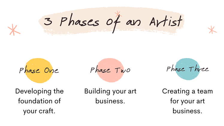 Introduction to the three phases.png