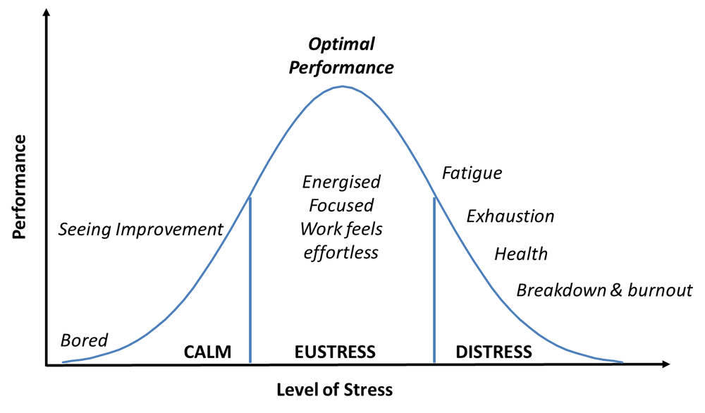 A bell curve graph illustrating the Yerkes-Dodson Law showing progression from understimulation and boredom through performance stress to overwhelm