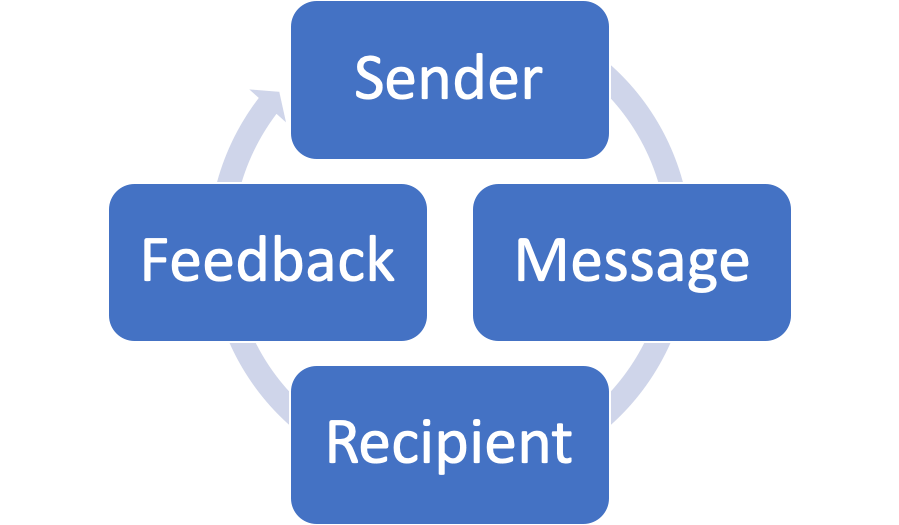 "A chart demonstrating the communication cycle: four royal blue boxes, ""Sender"", ""Message"", ""Recipient"", and ""Feedback"" arranged in a diamond, surmounting a pale-blue looped arrow denoting the flow of the cycle."