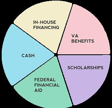 Financial Aid Seattle Gary Manuel Aveda Institute