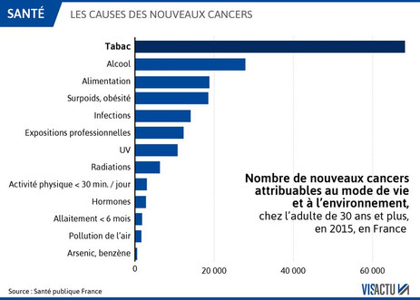 40% des Cancers évitables en France