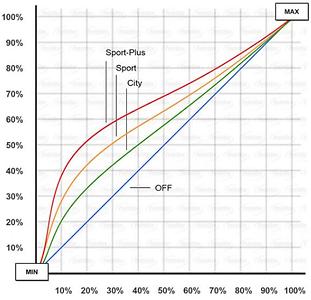 véhicule accéleration courbe