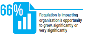 Нормативно-правовое регулирование влияет на возможности инновационного развития организации  сильно или очень сильно