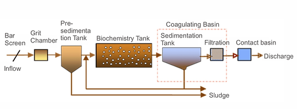 Typical Process of Municipal Sewage Treatment - Chitic