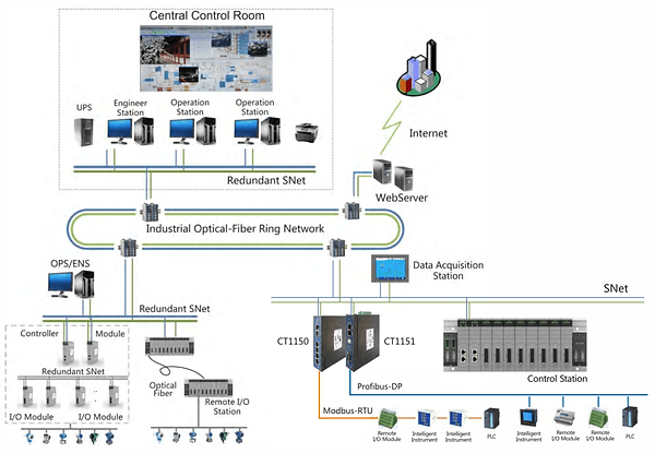 Architecture of Chitic Distributed Contr