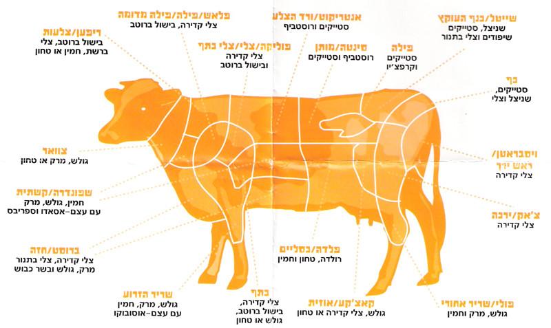 בשר בקר - חלוקה לנתחים