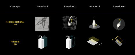 Concept iterations