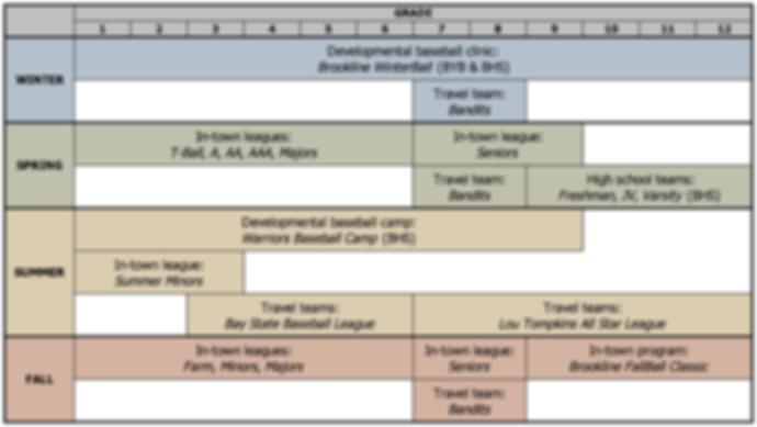 BB Programs Chart.png