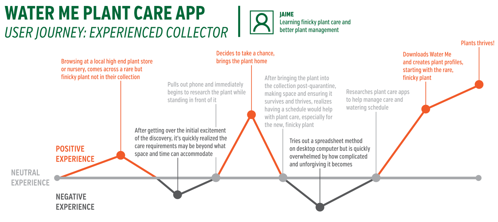Illustrated User Journey: Experienced Collector