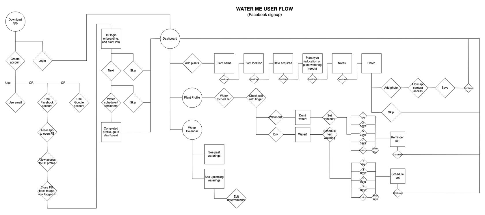 User Flow Facebook Signup v2