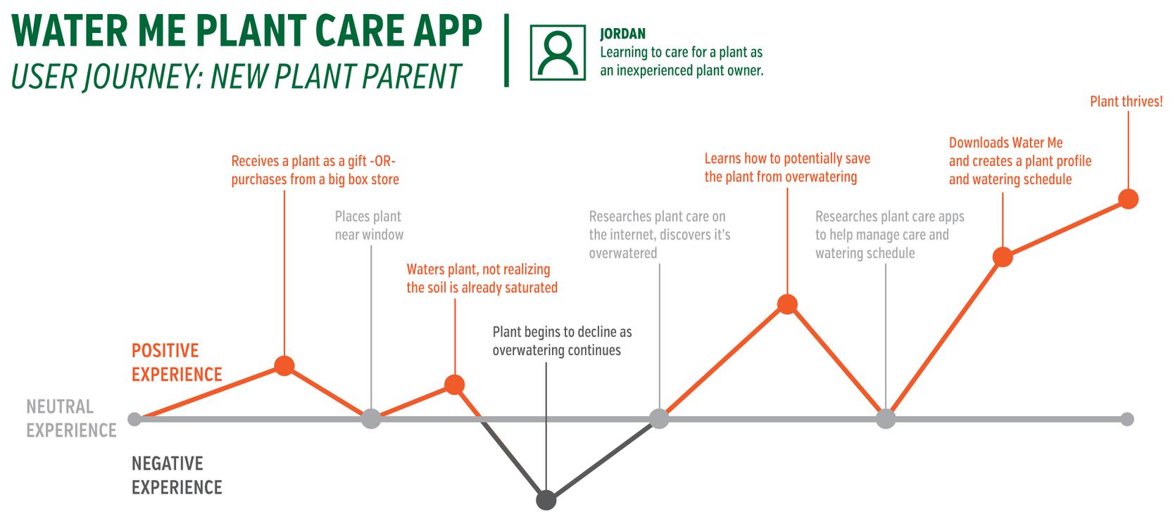 Illustrated User Journey: New Plant Parent