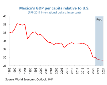Postergar planes energéticos, pide el FMI a México