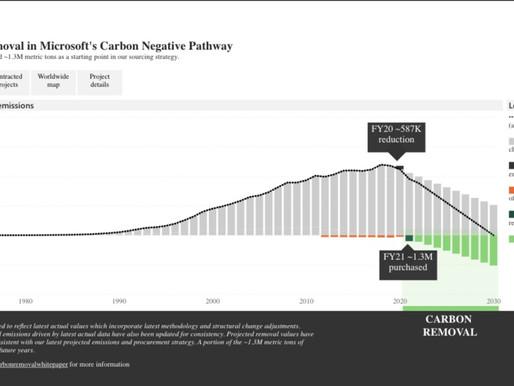 Microsoft da a conocer resultados de su compromiso hacia el carbono negativo
