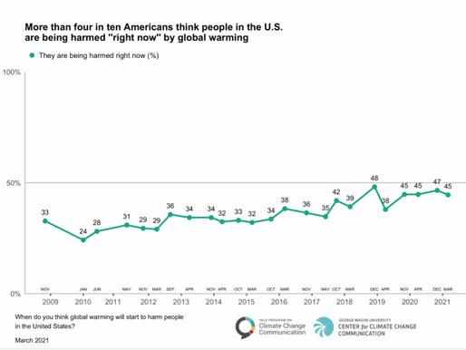 Así piensan los estadunidenses sobre el cambio climático