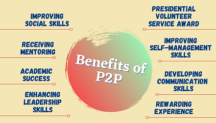 Copy of benefits of P2P (1).png
