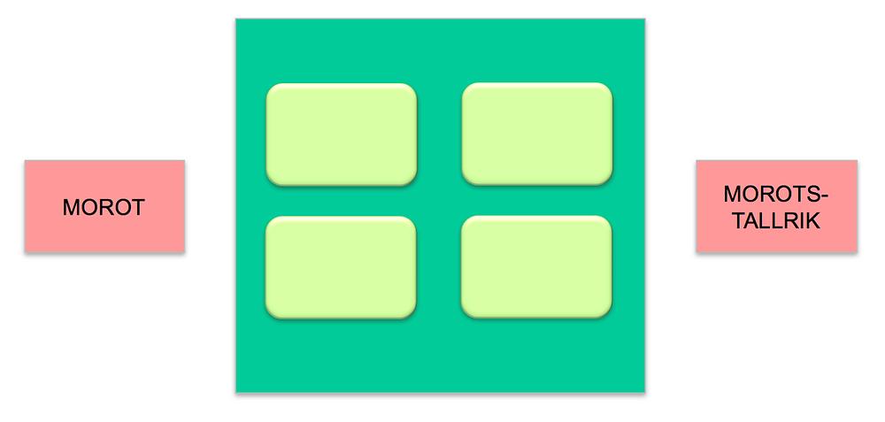 Morotsmaskinen symboliseras av en grön kvadrat och fyra knappar utan text