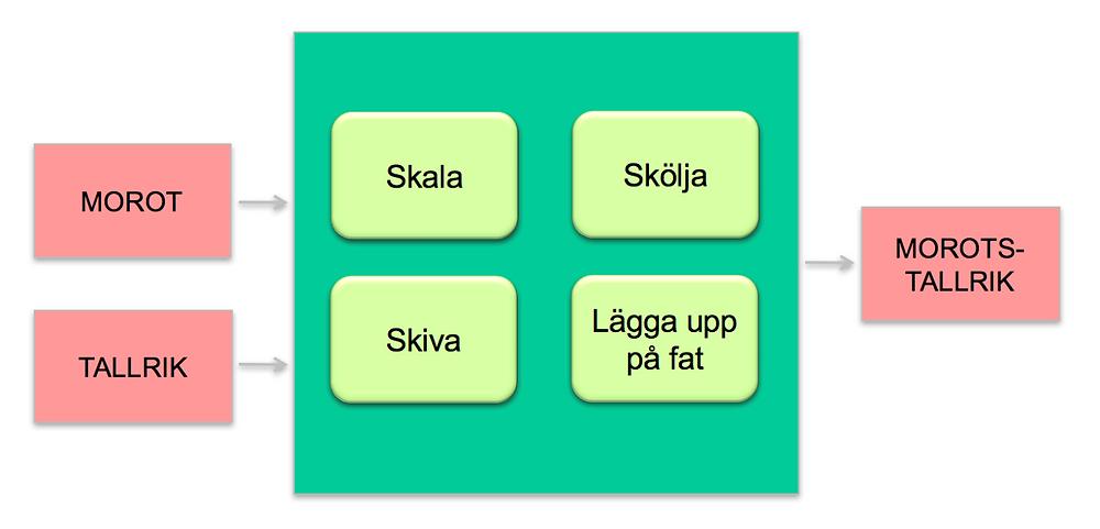 Morotsmaskinen symboliseras av en grön kvadrat och fyra knappar med de steg som behövs för att nå målet, en morotstallrik