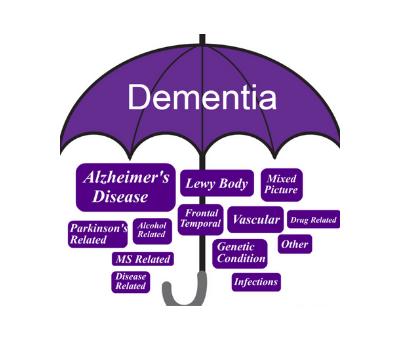 Alzheimer's Warning Signs